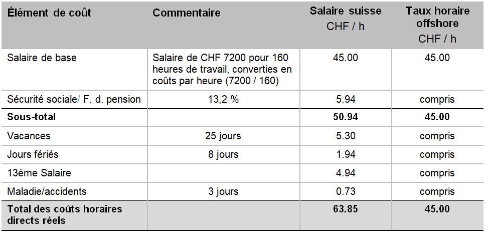 tableau comparatif du coûts des ressources informatiques